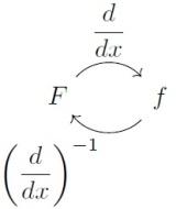 antiderivative2